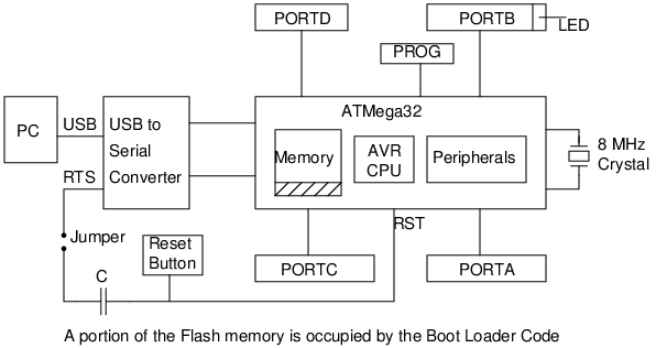 le Hardware Block Diagram on